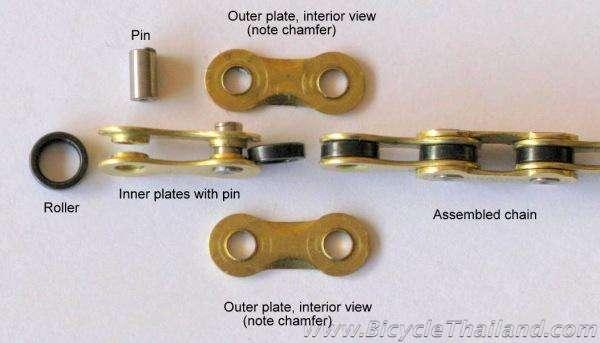 Chain diagram of partswtmk