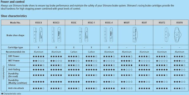 Shimano Brake Pad recommendations